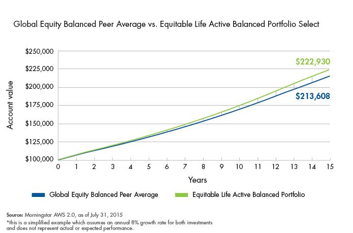 key guaranteed portfolio fund Key reasons to own Active Balanced portfolios