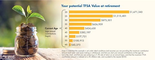 Your potential TFSA value at retirement